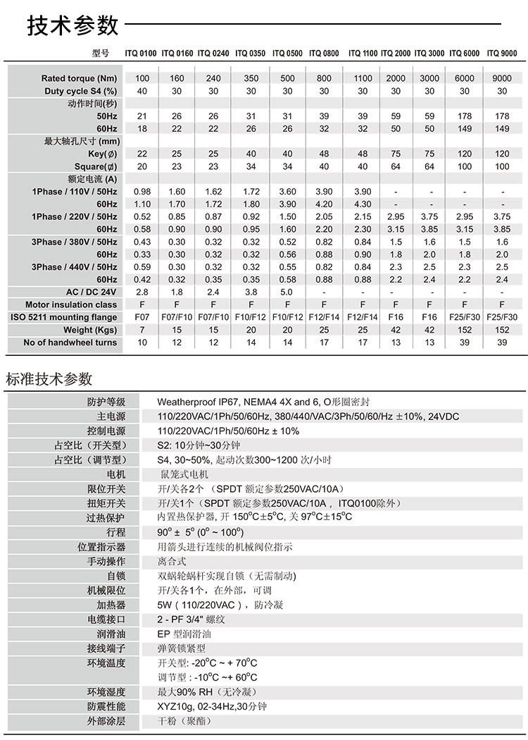 ITQ0160电动执行器参数
