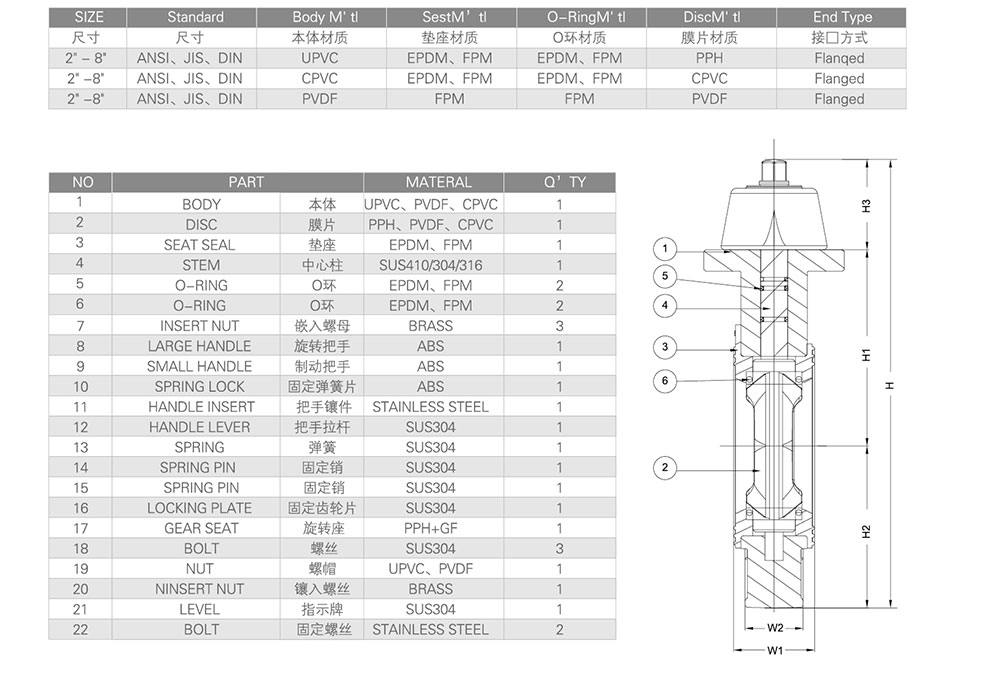 PVC蝶阀尺寸图