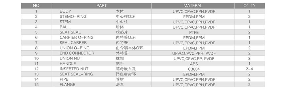 UPVC球阀双由令球阀尺寸图