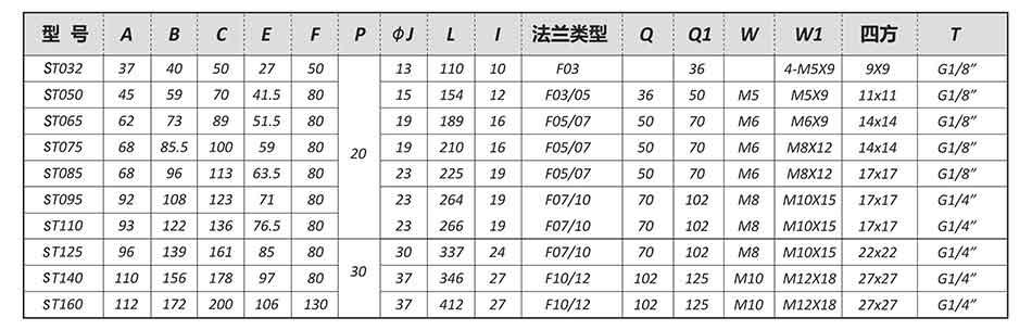 【SEFORT气动执行器参数